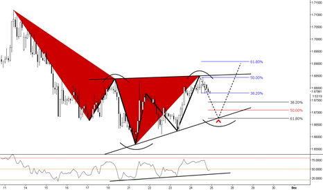 GBPCAD: (2h) Bearish @ the 50's target Structure