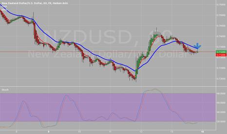 NZDUSD: possible trade to go long on nzd/usd