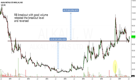 ALKALI: alkali metals looks bullish in medium to long term
