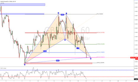 GBPUSD: Good Oportunity to Go Long After Gartley Pattern