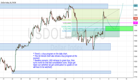USDOLLAR: US Dollar to take out recent highs on the hourly chart