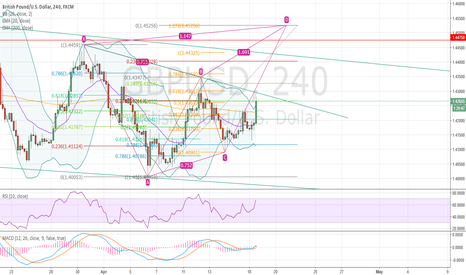 GBPUSD: Possible butterfly pattern forming - moving to D
