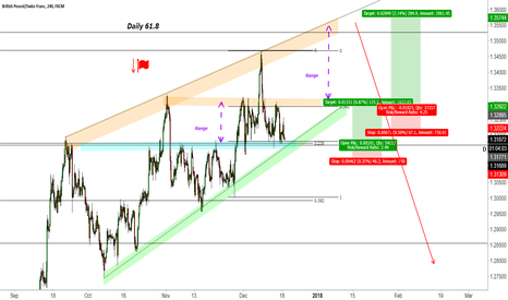 GBPCHF: GBPCHF Buy to Daily Flag Completion