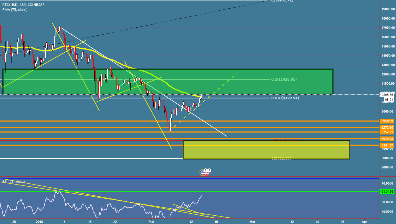 BTCUSD entering first res area