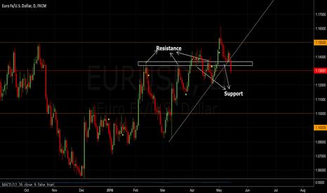 EURUSD: EURUSD - Trend line breakdown