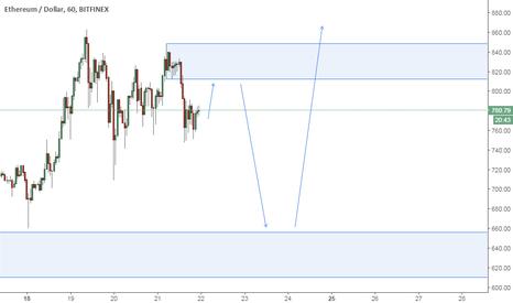 ETHUSD: ETH/USD