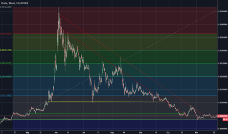 STRATBTC: Stratis Falling Wedge Completion