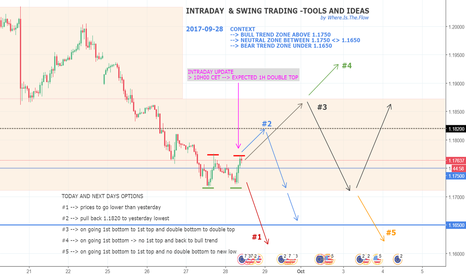 EURUSD: EURUSD - INTRADAY AND SWING STRATEGY - TOOLS AND IDEAS - UPDATE