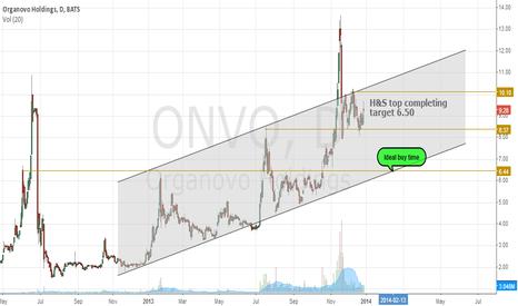 ONVO: Organovo appealing near 6.50