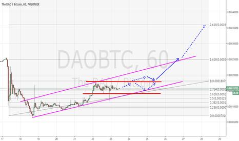 DAOBTC: May Vision DAO/BTC