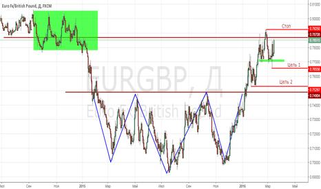 EURGBP: продажа EURGBP