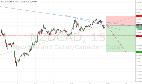 NZDCAD: Looking to short NZDCAD with retest failure of resistance
