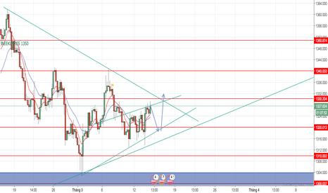 XAUUSD: Vàng sẽ có một nhịp hồi trước khi tăng lên 1330?