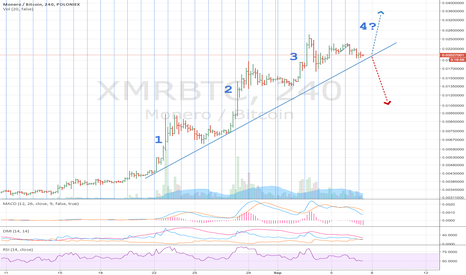 XMRBTC: XMR 4th step