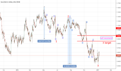 EURUSD: Sell eurusd at the sell recomend area with stop above it