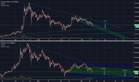 BTCUSD: Crypto retreating to pre-boom trend lines