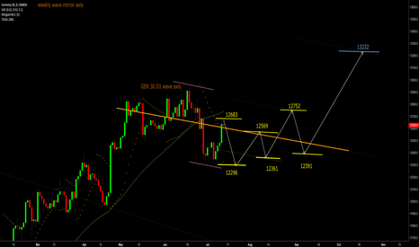 DE30EUR: GER 30 D1 wave strategies update