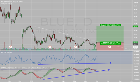 BLUE: Consolidating and bullish divergence