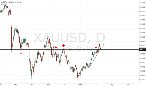 XAUUSD: Gold at multi-month support resistance