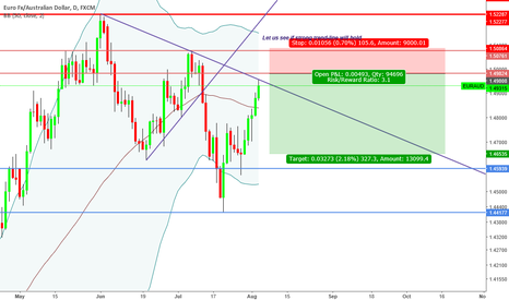 """EURAUD: """"Trade what you see not what you think"""" Bearish Sentiment"""