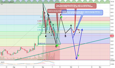 LTCUSD: Double and Triple Threes Combination Elliot Wave - A long shot