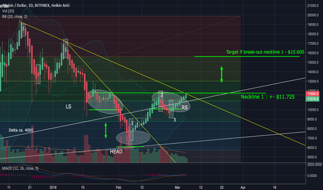 BTCUSD: (!) Bitcoin – It doesn't get any more exciting than this!