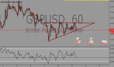 GBPUSD: GBPUSD Ascending Triangle