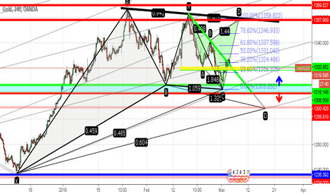 XAUUSD: Continues long gold