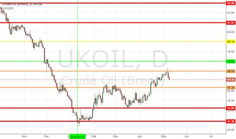 UKOIL: oil
