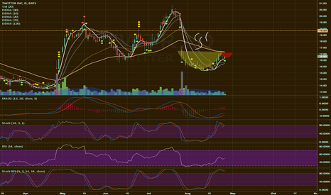 TWTR: Cup and Handle