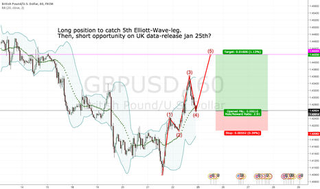 GBPUSD: Will the 5th Elliott-Wave-leg materialise?