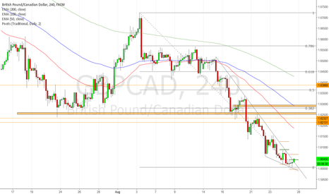 GBPCAD: GBPCAD long - aggressive - CAD weakness v GBP strength