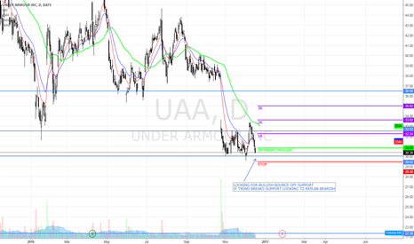 UAA: Looking for swing trade set up on UAA