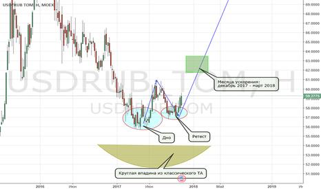 USDRUB_TOM: USD/RUB, смена долгосрочного тренда. Покупаем кеш