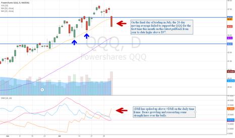 QQQ: Let's Take a Stock Market Road Trip