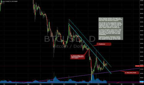 BTCUSD: BTCUSD No cause for concern yet
