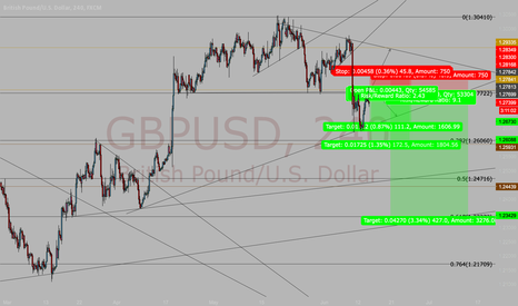 GBPUSD: $GBPUSD (For Personal Reference)