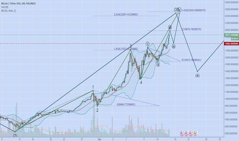 BTCUSDT: BTC UP UP UP!!! Elliot Wave analysis
