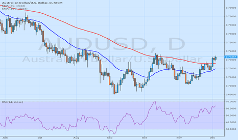 AUDUSD: Another guaranted trad-AUDUSD SLL until 0.7000 - 10yearsfxexpert