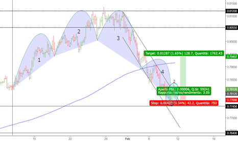 AUDUSD: AUDUSD possibile 123 Low
