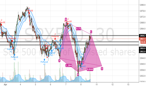 SPX500: what you think