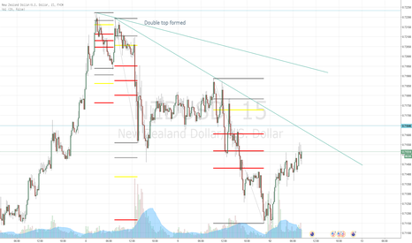 NZDUSD: NZDUSD short 61.8% retracement on the 15 min