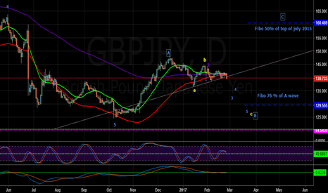 GBPJPY: GBPJPY in ABC correction till May june 2017