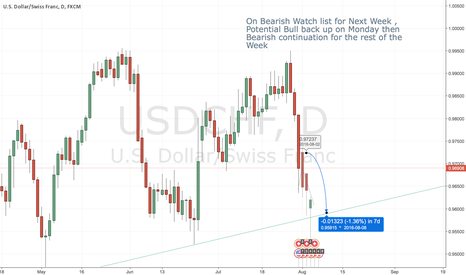 USDCHF: On Bearish Watch list for Next Week, Intraday Shorts will follow