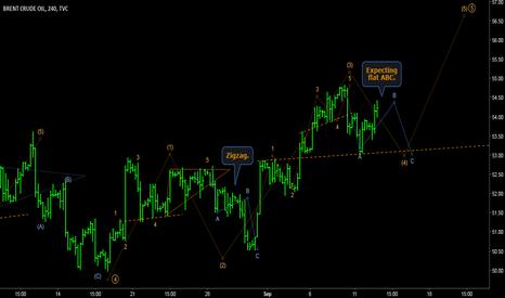 UKOIL: BRENT - 5th wave on hourly of a 5th wave on daily.