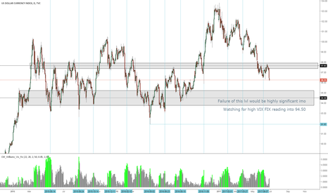 DXY: Watching DXY