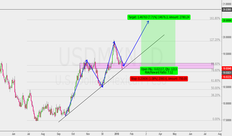 USDMXN: Ready to buy....