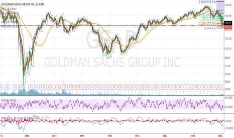 GS: Goldman opportunities