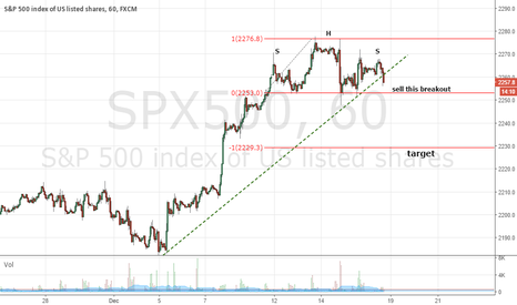 SPX500: SP500 Head&Shoulder