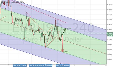 EURUSD: EURUSD Projections, Linear Regression with Pitchfork